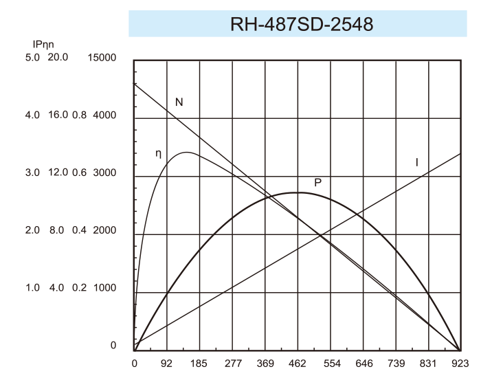 曲线图RH-487SD-2548